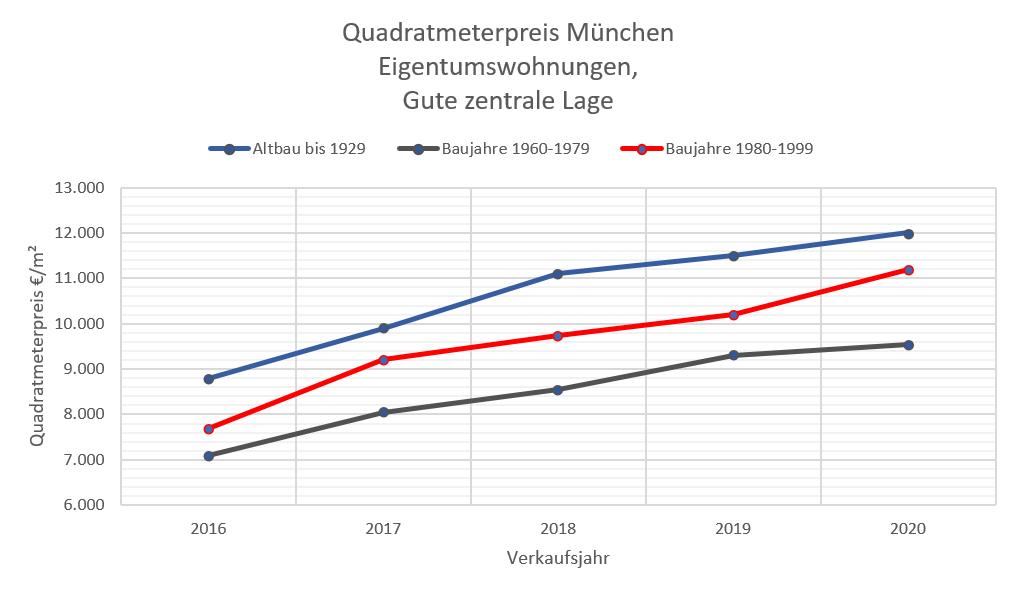 Quadratmeterpreise ETW München 10-20 zentrale Lage, 60-99+AB