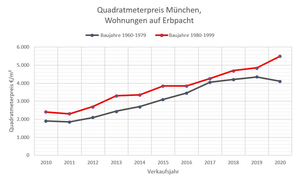 Quadratmeterpreise Erbpachtwohnung München 10-20, 60-99