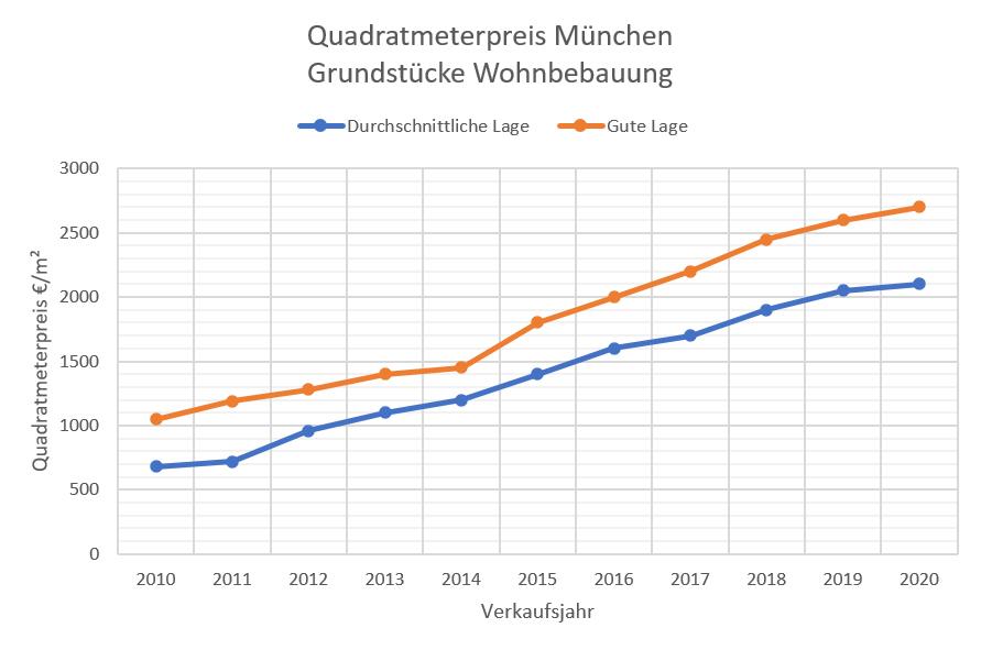Quadratmeterpreise Grundstück München 10-20, mittlere+gute Lage