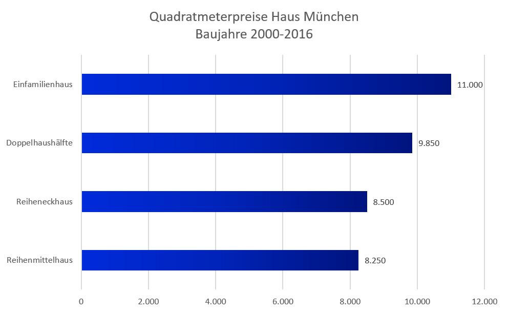 Quadratmeterpreise Haus München 2021