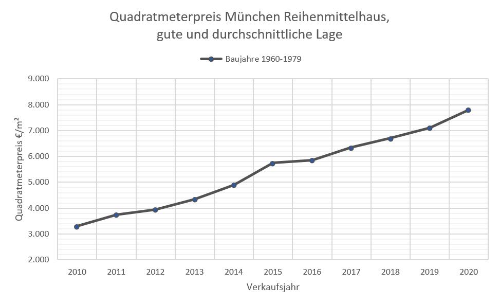 Quadratmeterpreise RMH München 10-20, 60-79