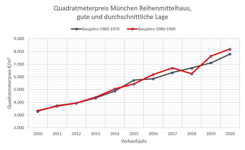 Quadratmeterpreise RMH München 10-20, 60-99