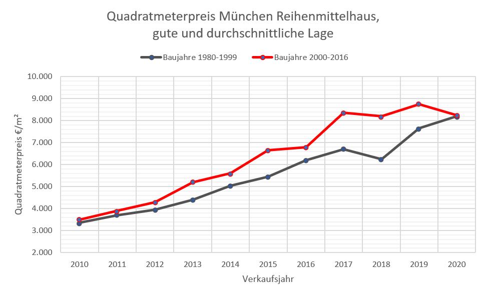 Quadratmeterpreise RMH München 10-20, 80-2016