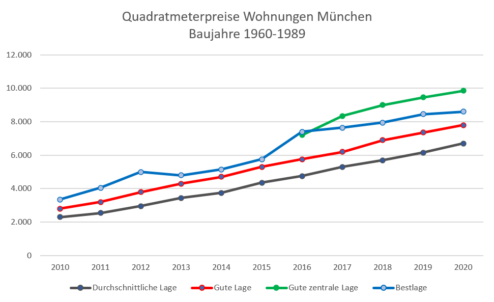 Quadratmeterpreise Wohnungen München bis 2020_b