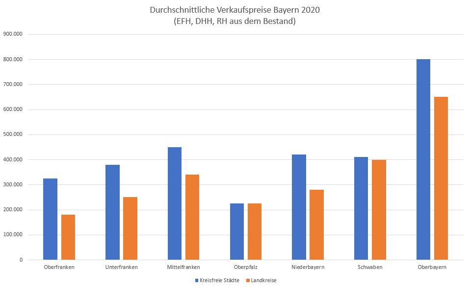 Durchschnittliche Verkaufspreise Bayern 2020