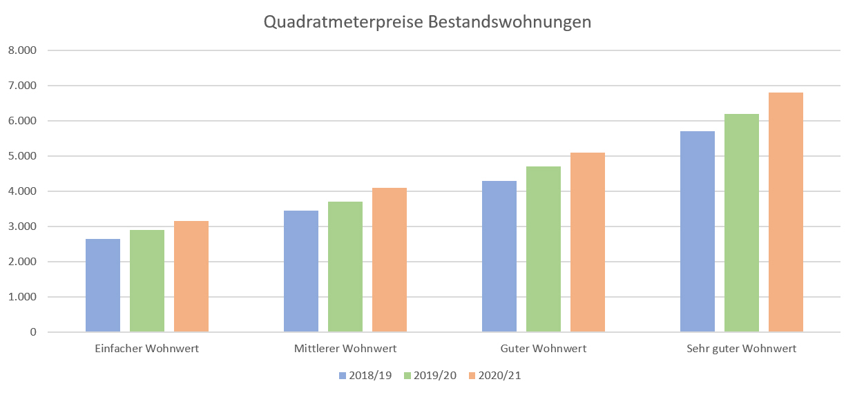 1_Quadratmeterpreise Bestandwohnungen Stuttgart 2021