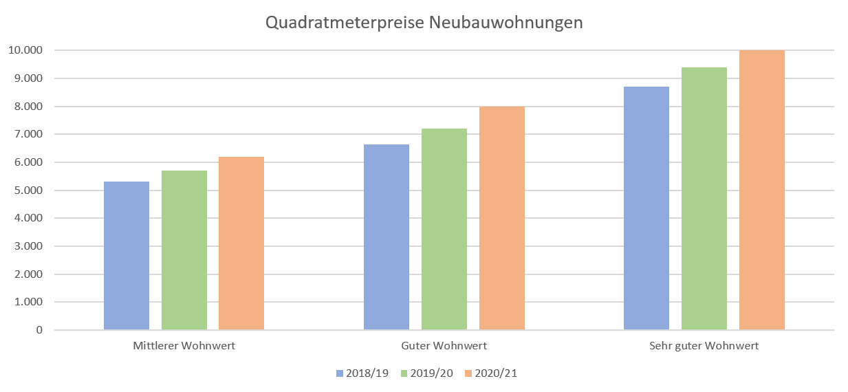 2_Quadratmeterpreise Neubauwohnungen Stuttgart 2021