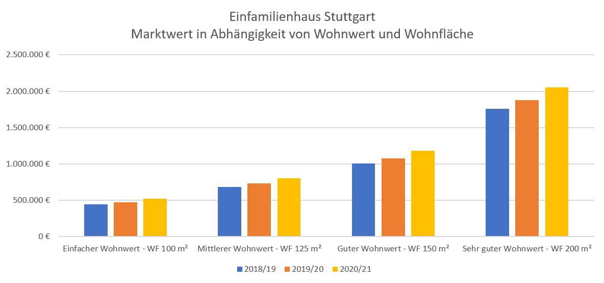 3_Einfamilienhaus Stuttgart 2021