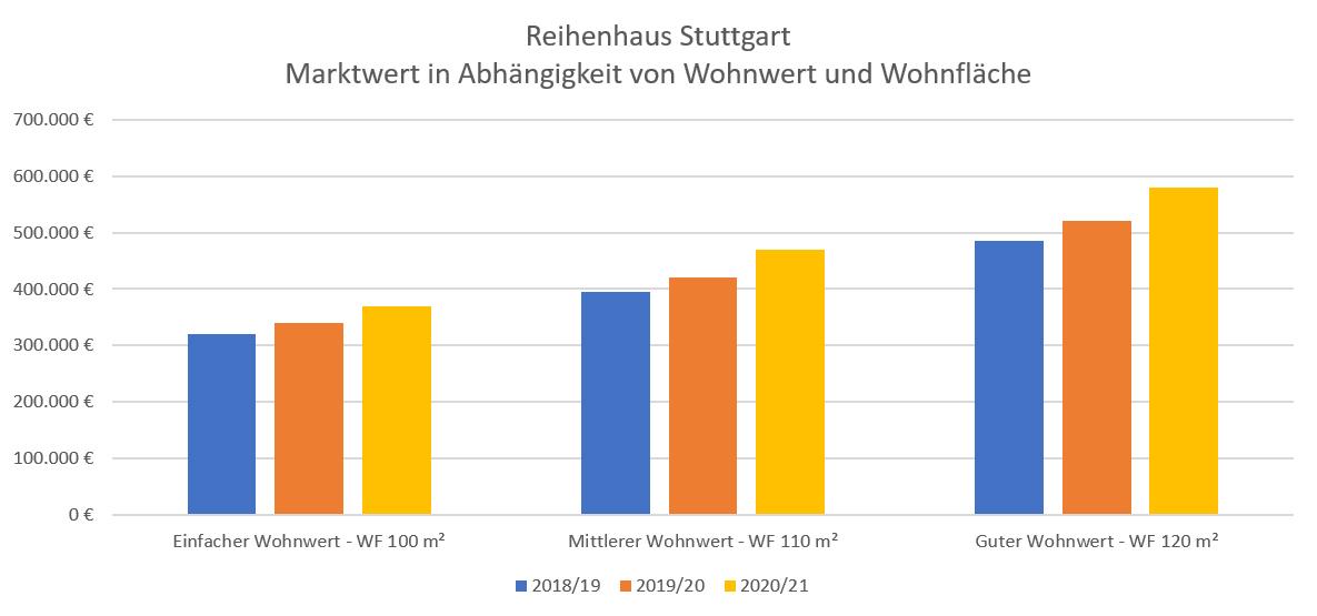 4_Reihenhaus Stuttgart 2021