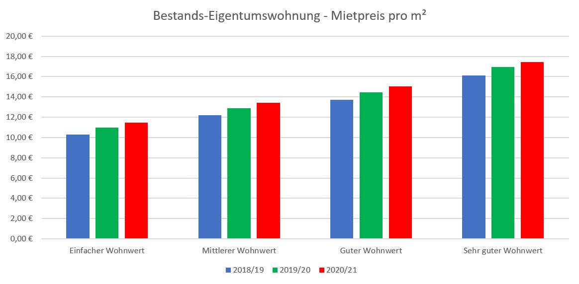 6_Miete Bestandswohnung Stuttgart 2021