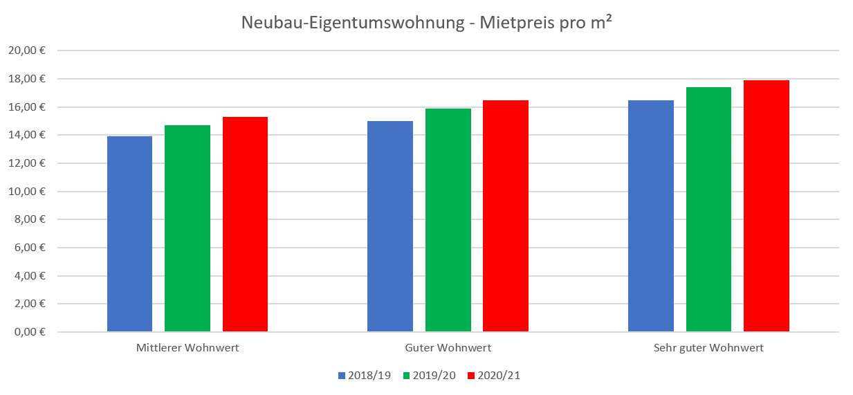 7_Miete Neubauwohnung Stuttgart 2021